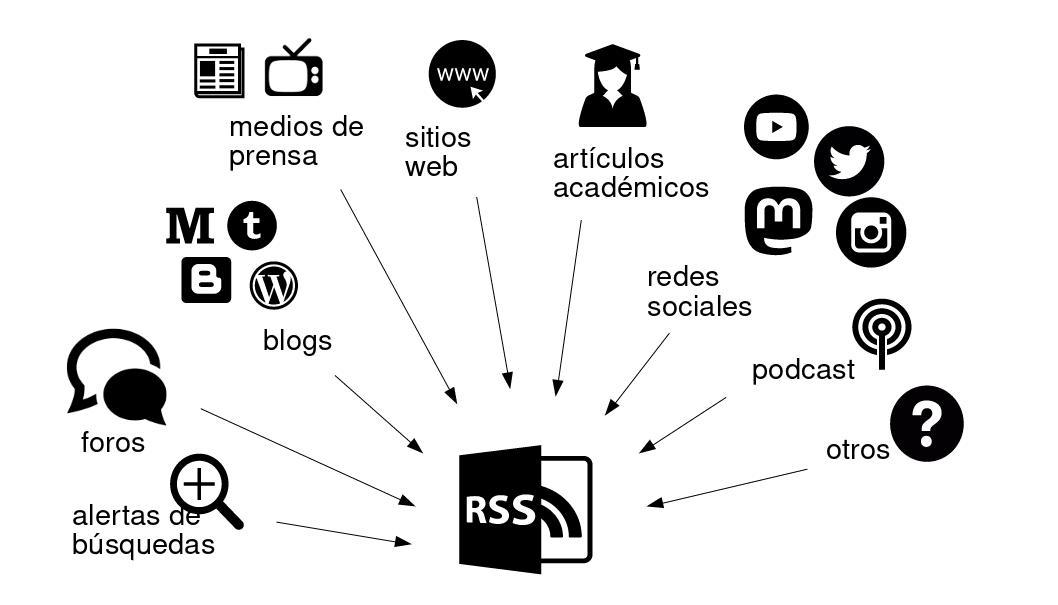 Un secreto a la vista de todos: RSS para conectarse a las fuentes sin publicidad ni rastreos.